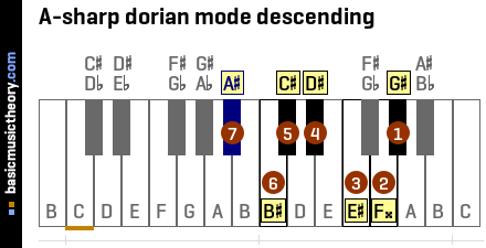 A-sharp dorian mode descending