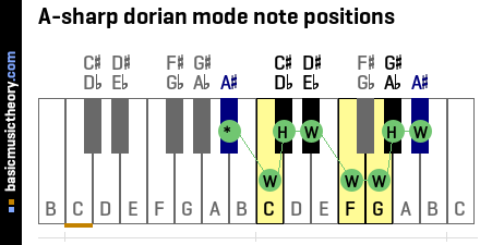 A-sharp dorian mode note positions