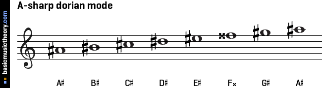 A-sharp dorian mode