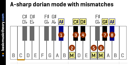 A-sharp dorian mode with mismatches