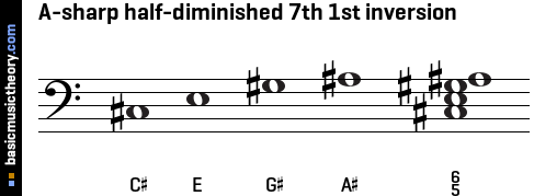A-sharp half-diminished 7th 1st inversion