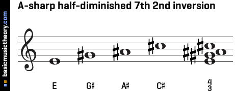A-sharp half-diminished 7th 2nd inversion