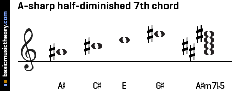 A-sharp half-diminished 7th chord