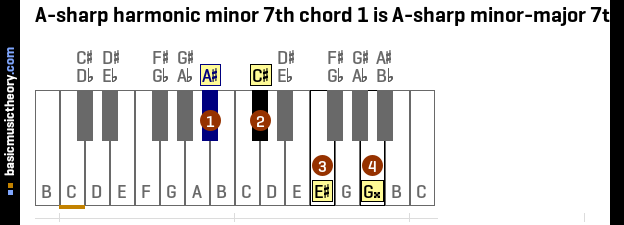 A-sharp harmonic minor 7th chord 1 is A-sharp minor-major 7th
