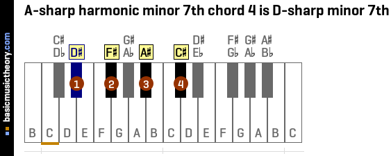 A-sharp harmonic minor 7th chord 4 is D-sharp minor 7th