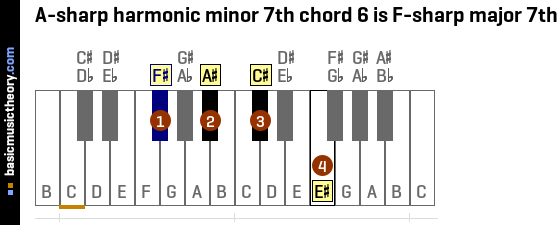 A-sharp harmonic minor 7th chord 6 is F-sharp major 7th