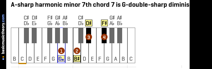 A-sharp harmonic minor 7th chord 7 is G-double-sharp diminished 7th
