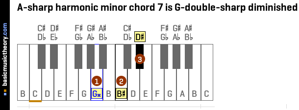 A-sharp harmonic minor chord 7 is G-double-sharp diminished