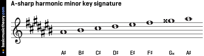 A-sharp harmonic minor key signature