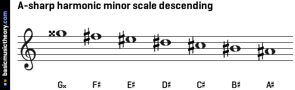A-sharp harmonic minor scale descending