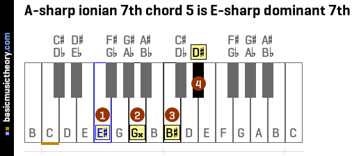 A-sharp ionian 7th chord 5 is E-sharp dominant 7th