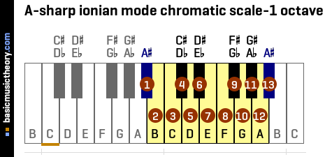 A-sharp ionian mode chromatic scale-1 octave