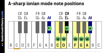 A-sharp ionian mode note positions