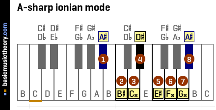 A-sharp ionian mode