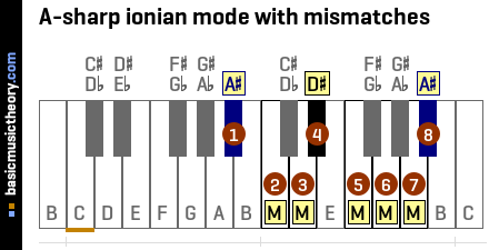 A-sharp ionian mode with mismatches