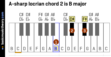 A-sharp locrian chord 2 is B major