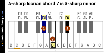 A-sharp locrian chord 7 is G-sharp minor