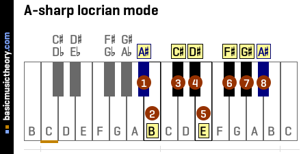 A-sharp locrian mode
