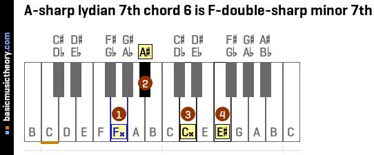A-sharp lydian 7th chord 6 is F-double-sharp minor 7th