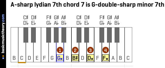 A-sharp lydian 7th chord 7 is G-double-sharp minor 7th