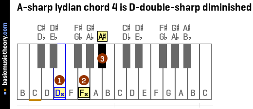 A-sharp lydian chord 4 is D-double-sharp diminished