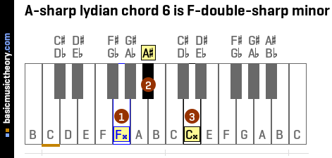A-sharp lydian chord 6 is F-double-sharp minor