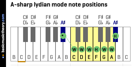 A-sharp lydian mode note positions