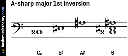 A-sharp major 1st inversion