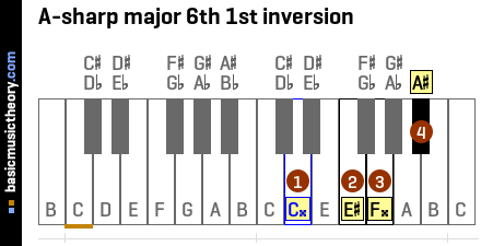 A-sharp major 6th 1st inversion
