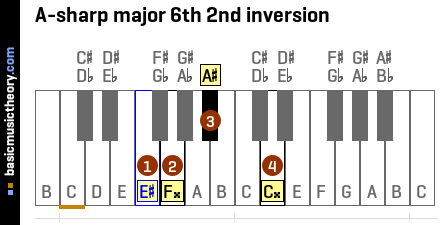 A-sharp major 6th 2nd inversion
