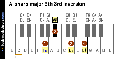 A-sharp major 6th 3rd inversion