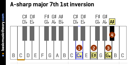 A-sharp major 7th 1st inversion