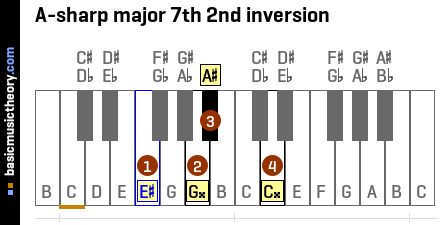 A-sharp major 7th 2nd inversion