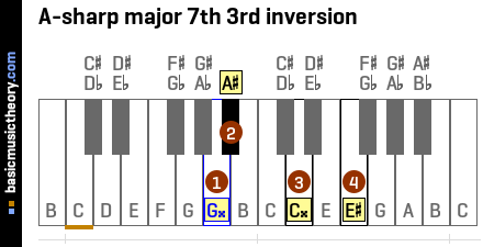 A-sharp major 7th 3rd inversion