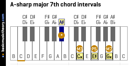 A-sharp major 7th chord intervals