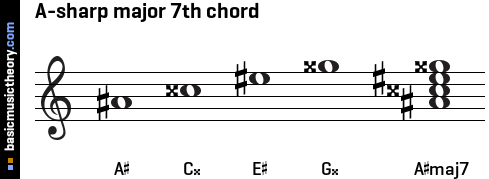 A-sharp major 7th chord