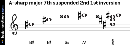 A-sharp major 7th suspended 2nd 1st inversion