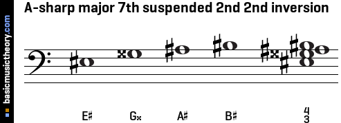 A-sharp major 7th suspended 2nd 2nd inversion