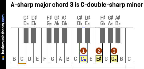 A-sharp major chord 3 is C-double-sharp minor
