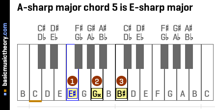 A-sharp major chord 5 is E-sharp major