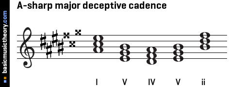 A-sharp major deceptive cadence