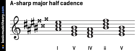 A-sharp major half cadence