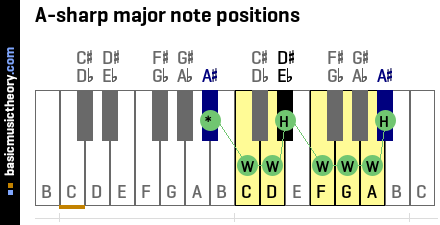 A-sharp major note positions