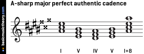 A-sharp major perfect authentic cadence