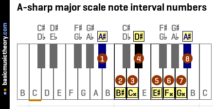 A-sharp major scale note interval numbers