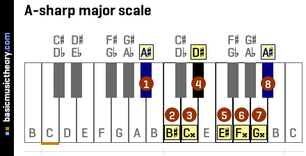 A-sharp major scale