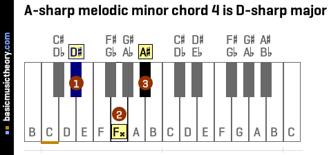 A-sharp melodic minor chord 4 is D-sharp major
