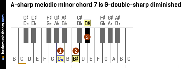 A-sharp melodic minor chord 7 is G-double-sharp diminished