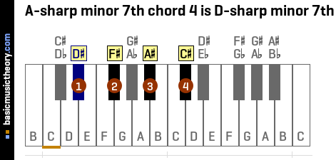 A-sharp minor 7th chord 4 is D-sharp minor 7th