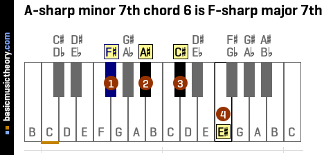 A-sharp minor 7th chord 6 is F-sharp major 7th